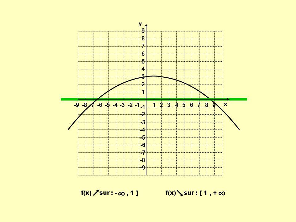 ∞ ∞ 1 2 3 4 5 6 7 8 9 -9 -8 -7 -6 -5 -4 -3 -2 -1 f(x) sur : - , 1 ]